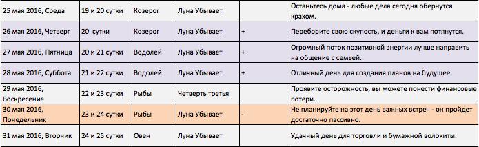 Лунный календарь финансов и бизнеса на май 2016 года
