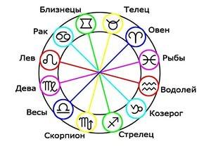 Можно ли доверять гороскопу при построении семьи?
