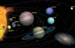 Особенности положения планет, способствующих успешному положению дела