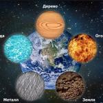 Восточный гороскоп пяти стихий: Дерево, Огонь, Вода, Металл и Земля